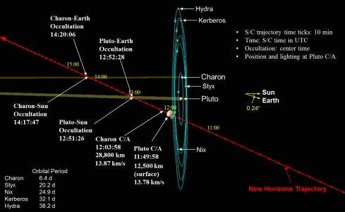 PlutoEncounterTrajectory_Guo20150115 NASA  JHU-APL